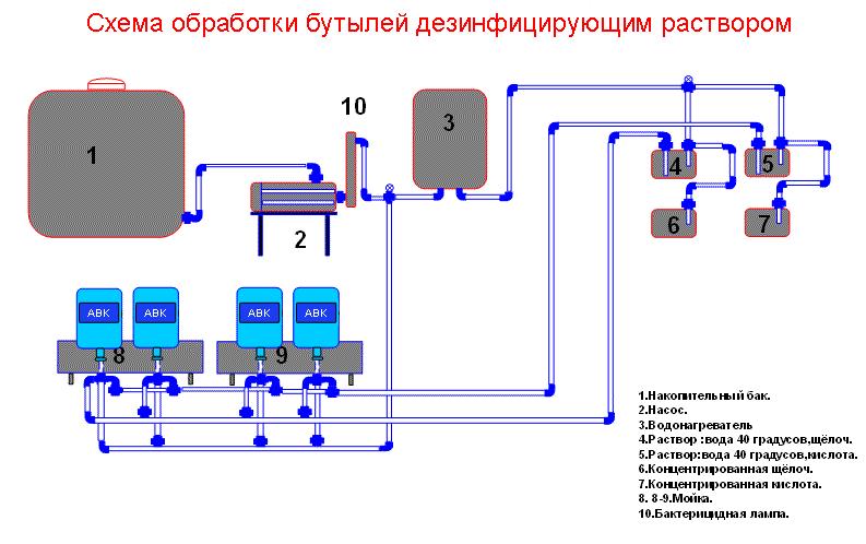 Схема водоподготовки воды